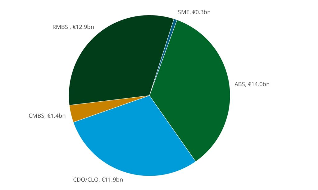 European securitisation issuance during Q3-2019, by collateral type