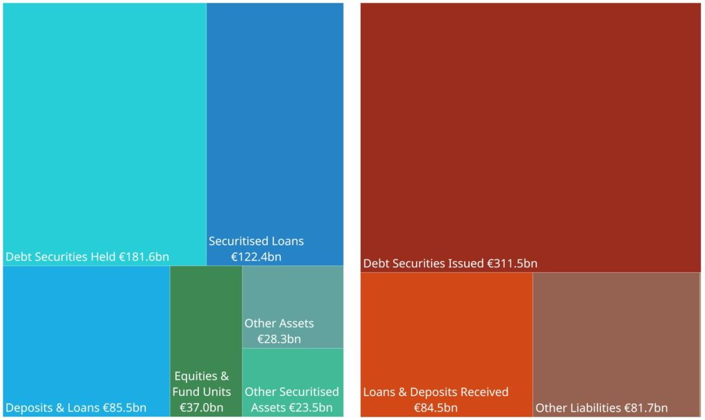 Irish FVC Balance Sheets Q4-2019